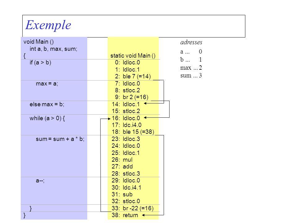 Exemple void Main () int a, b, max, sum; { if (a > b) max = a; else max = b; while (a > 0) { sum = sum + a * b; a--; } static void Main () 0:ldloc.0 1