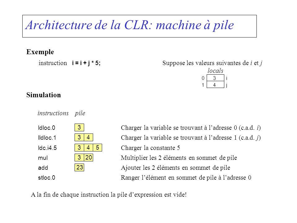 Code IL à générer : méthodes Emit class ILGenerator {// use for the following IL instructions: void Emit (OpCode);// ldarg.n, ldloc.n, stloc.n, ldnull, ldc.i4.n, ld.i4.m1 // add, sub, mul, div, rem, neg, // ldlen, ldelem..., stelem..., dup, pop, ret, throw void Emit (OpCode, byte);// ldarg.s, starg.s, ldloc.s, stloc.s void Emit (OpCode, int);// ldc.i4 void Emit (OpCode, FieldInfo);// ldsfld, stsfld, ldfld, stfld void Emit (OpCode, LocalBuilder);// ldloc.s, stloc.s void Emit (OpCode, ConstructorInfo);// newobj void Emit (OpCode, Type);// newarr void Emit (OpCode, Label);// br, beq, bge, bgt, ble, blt, bne.un /* for method calls */ void EmitCall (OpCode, MethodInfo, Type[]);...