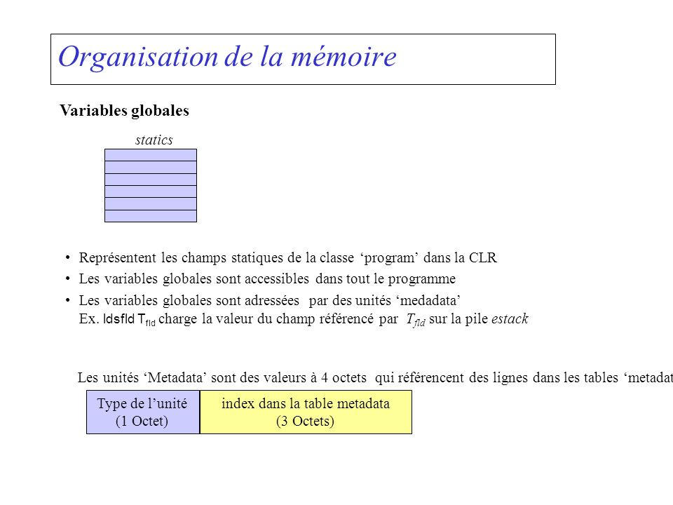 Meta-données à générer internal static void CreateMetadata (Symbol sym) { switch (sym.kind) { case Symbol.Kinds.Prog: AssemblyName aName = new AssemblyName(); aName.Name = sym.name; assembly = AppDomain.CurrentDomain.DefineDynamicAssembly( aName, AssemblyBuilderAccess.Save); module = assembly.DefineDynamicModule(sym.name + Module , sym.name + .exe ); program = module.DefineType(sym.name, TypeAttributes.Class | TypeAttributes.Public); inner = null; break;...