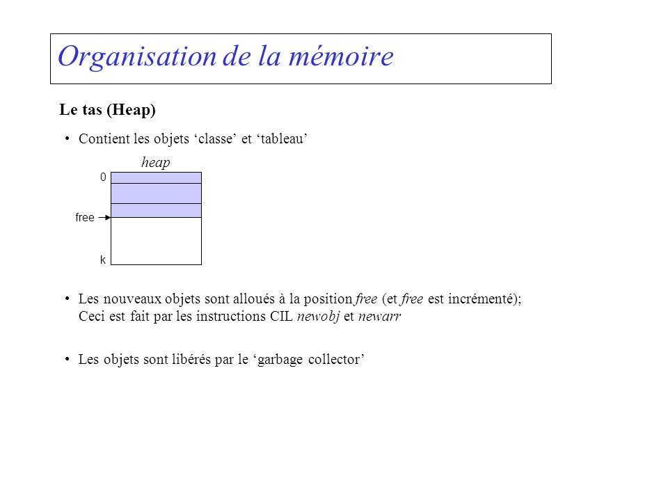 Organisation de la mémoire Les objets class class X { int a, b; char c; } X obj = new X; a b c heap obj adressé par le champ relatif à obj Les objets array int[] a = new int[4]; a[0] a[1] a[2] heap a adressé par la valeur dindice relative à a a[3] Seuls les vecteurs peuvent être maniés par les directives CIL spéciales newarr, ldlen, ldelem, stelem