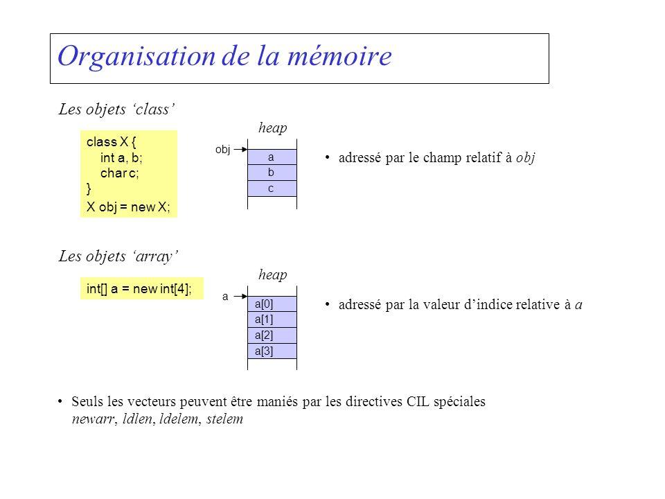 Organisation de la mémoire Les objets class class X { int a, b; char c; } X obj = new X; a b c heap obj adressé par le champ relatif à obj Les objets