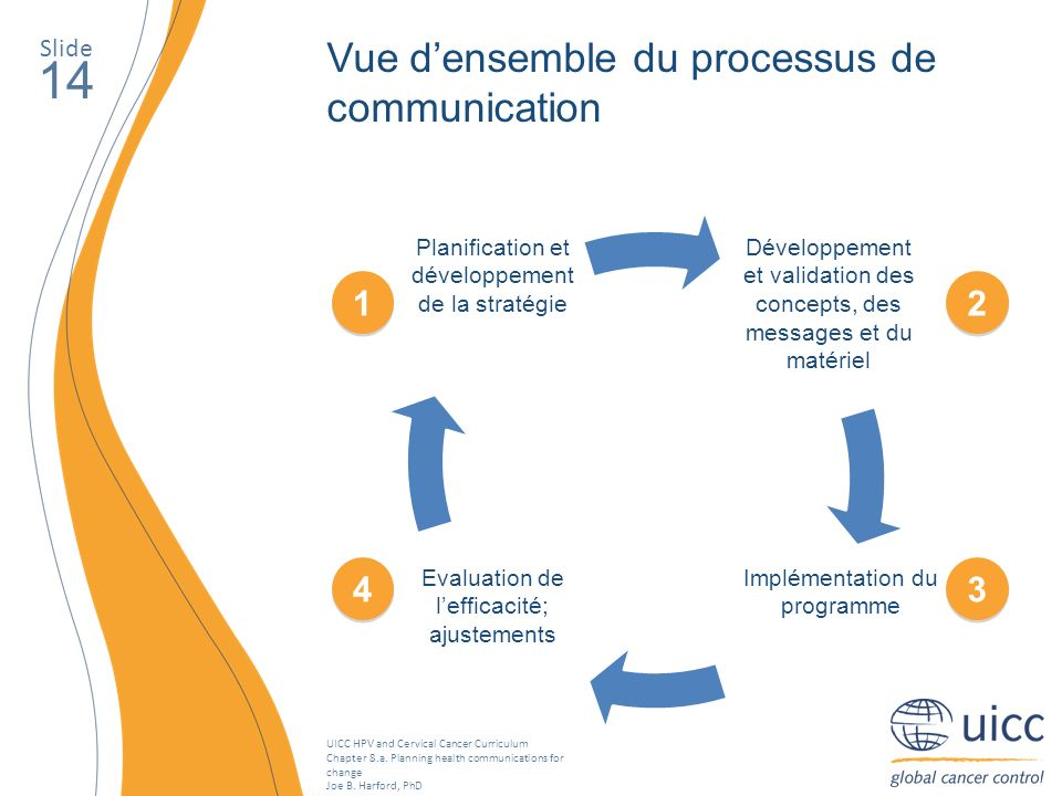 UICC HPV and Cervical Cancer Curriculum Chapter 8.a. Planning health communications for change Joe B. Harford, PhD Slide 14 Vue densemble du processus