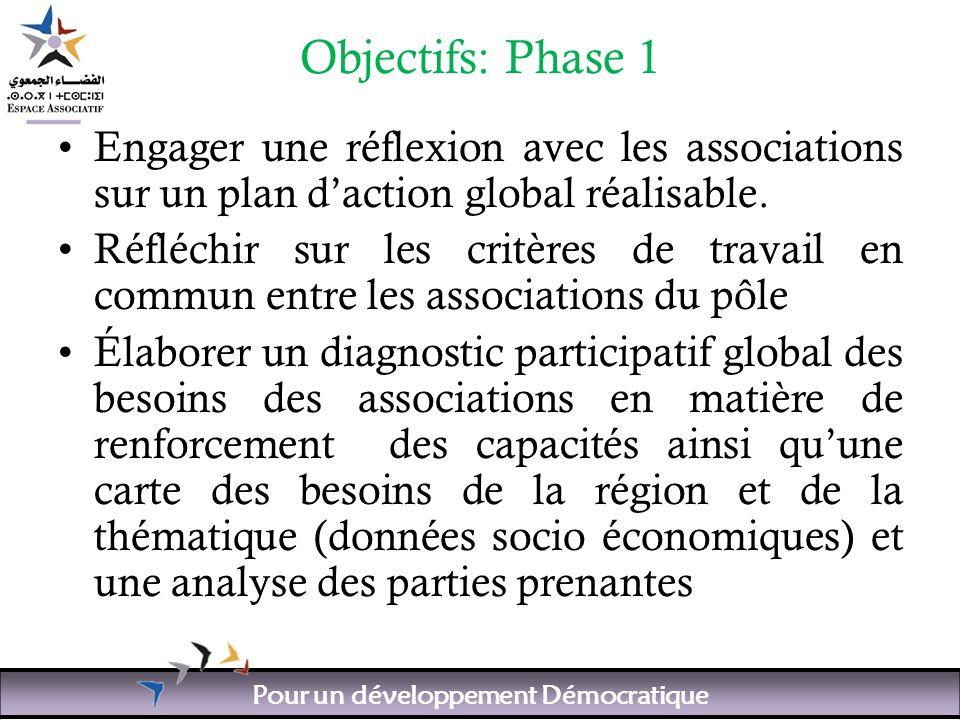 Pour un développement Démocratique Objectifs: Phase 1 Engager une réflexion avec les associations sur un plan daction global réalisable.