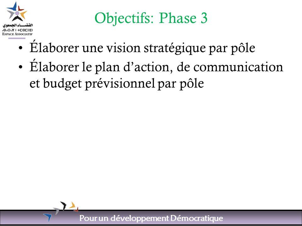 Pour un développement Démocratique Objectifs: Phase 3 Élaborer une vision stratégique par pôle Élaborer le plan daction, de communication et budget prévisionnel par pôle
