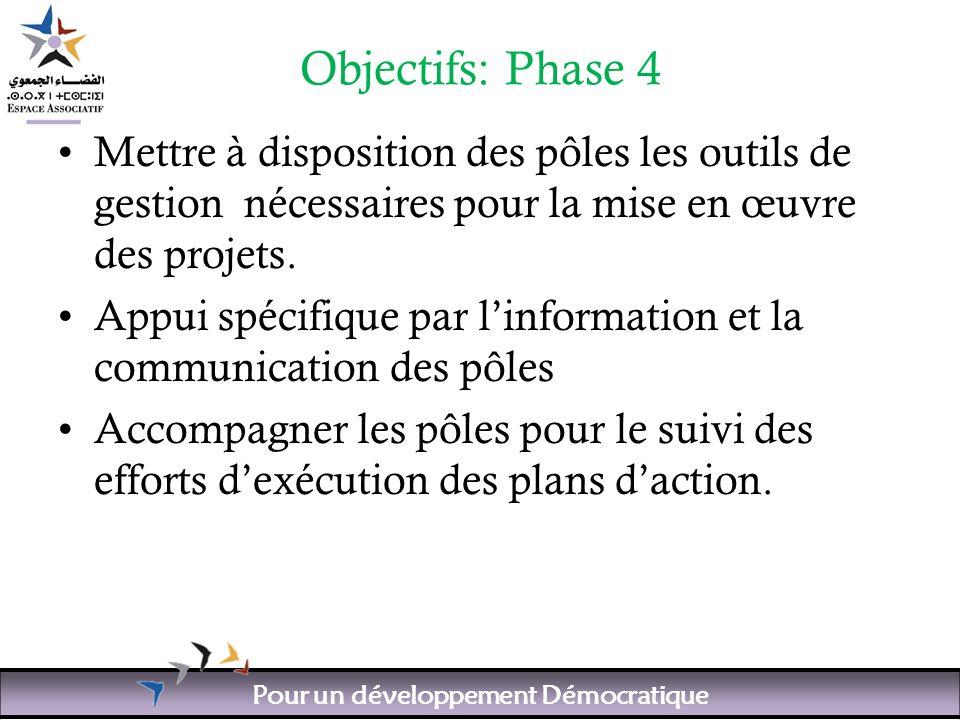 Pour un développement Démocratique Objectifs: Phase 4 Mettre à disposition des pôles les outils de gestion nécessaires pour la mise en œuvre des projets.