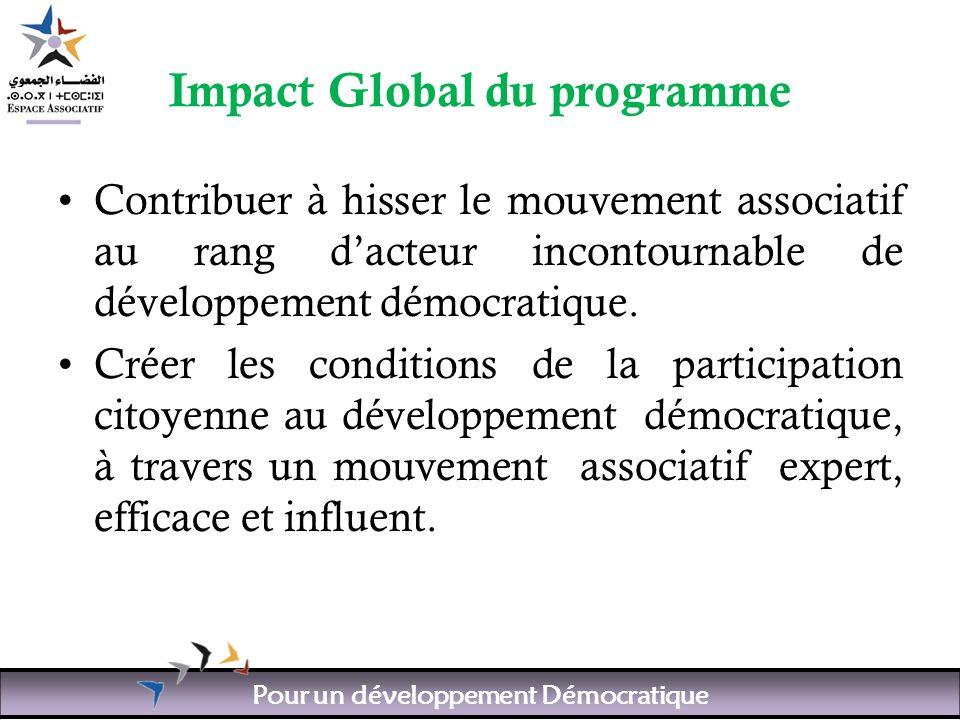 Pour un développement Démocratique Impact Global du programme Contribuer à hisser le mouvement associatif au rang dacteur incontournable de développement démocratique.