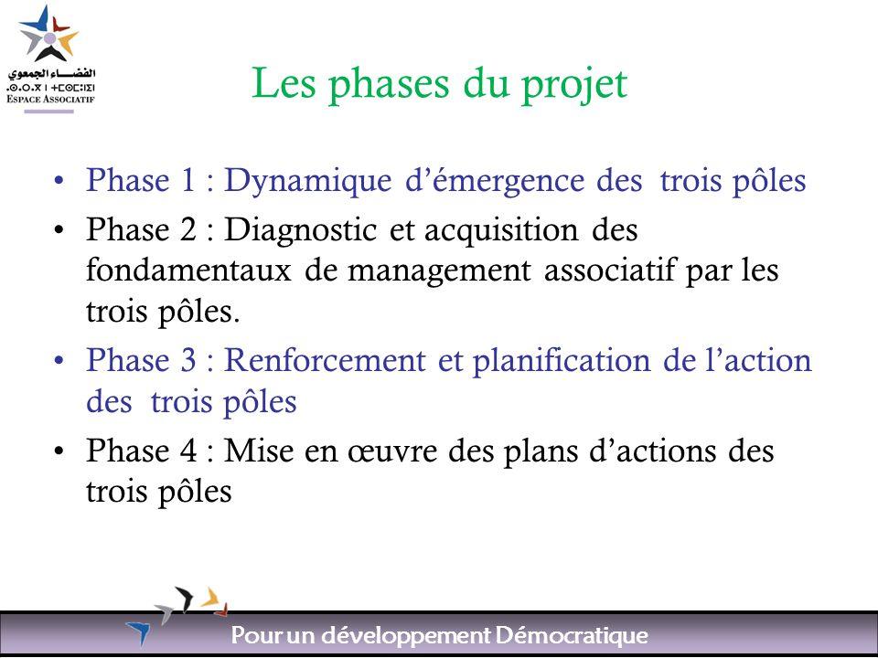 Pour un développement Démocratique Les phases du projet Phase 1 : Dynamique démergence des trois pôles Phase 2 : Diagnostic et acquisition des fondamentaux de management associatif par les trois pôles.