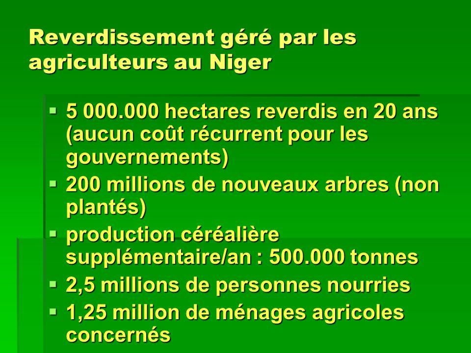 Reverdissement géré par les agriculteurs au Niger 5 000.000 hectares reverdis en 20 ans (aucun coût récurrent pour les gouvernements) 5 000.000 hectar
