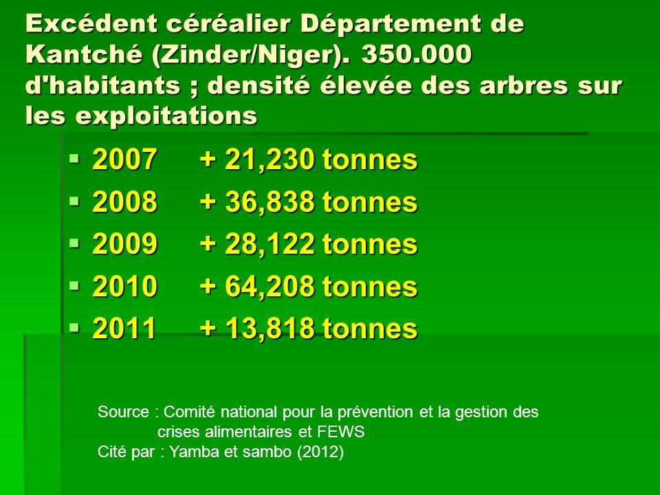 Excédent céréalier Département de Kantché (Zinder/Niger). 350.000 d'habitants ; densité élevée des arbres sur les exploitations 2007+ 21,230 tonnes 20
