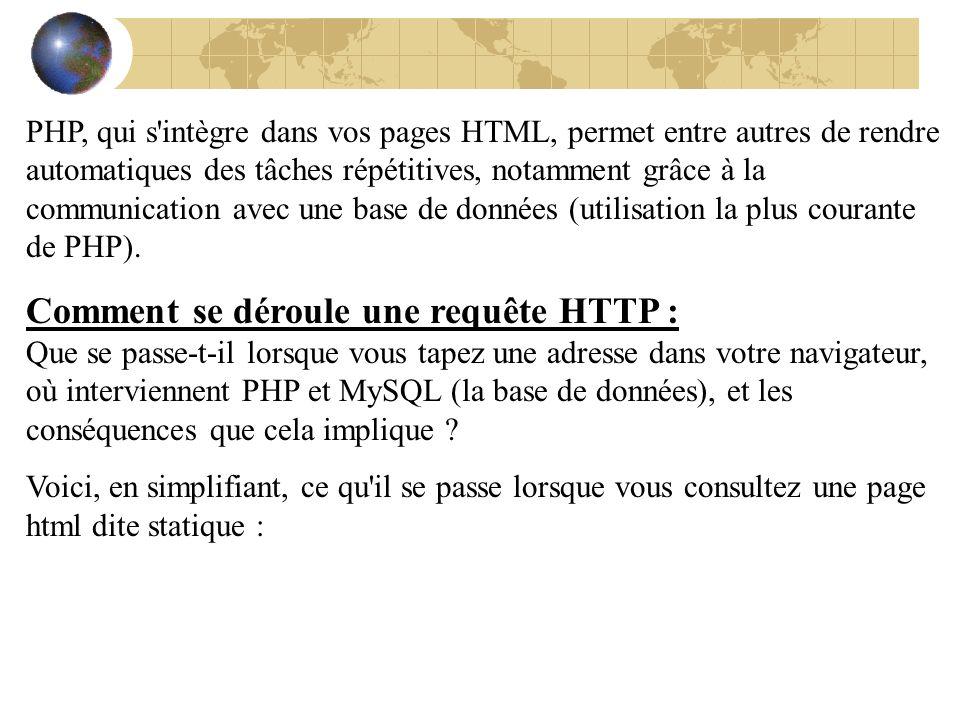 Appel d un fichier php : include() Il est possible d appeler, depuis un document HTML, un fichier PHP 1.Créer un document HTML : appel_date_heure.php Appel d un fichier PHP Afficher la date et l heure à partir d un document HTML Afficher la date et l heure à partir d un document HTML Nous sommes le 11/12/2006 et il est 02:59:04 pm