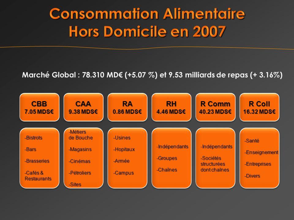 CBB 7.05 MDS CBB -Bistrots -Bars -Brasseries -Cafés & Restaurants -Bistrots -Bars -Brasseries -Cafés & Restaurants CAA 9.38 MDS CAA Métiers -Métiers de Bouche -Magasins-Cinémas-Pétroliers-Sites Métiers -Métiers de Bouche -Magasins-Cinémas-Pétroliers-Sites RH 4.46 MDS RH Indépendants -Indépendants-Groupes-Chaînes -Groupes-Chaînes R Coll 16.32 MDS R Coll 16.32 MDS -Santé -Enseignement -Entreprises -Divers -Santé -Enseignement -Entreprises -Divers R Comm 40.23 MDS R Comm 40.23 MDS Indépendants -Indépendants-Sociétésstructurées dont chaînes Indépendants -Indépendants-Sociétésstructurées dont chaînes RA 0.86 MDS RA -Usines-Hopitaux-Armée -Campus