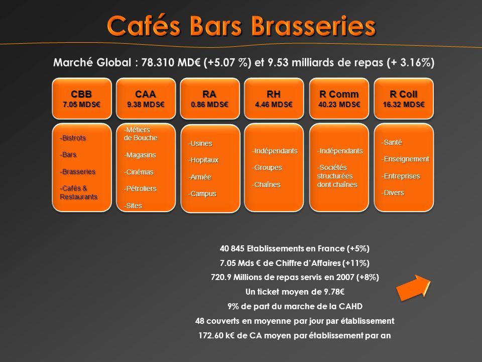 40 845 Etablissements en France (+5%) 7.05 Mds de Chiffre dAffaires (+11%) 720.9 Millions de repas servis en 2007 (+8%) Un ticket moyen de 9.78 9% de part du marche de la CAHD 48 couverts en moyenne par jour par établissement 172.60 k de CA moyen par établissement par an CBB 7.05 MDS CBB -Bistrots -Bars -Brasseries -Cafés & Restaurants -Bistrots -Bars -Brasseries -Cafés & Restaurants CAA 9.38 MDS CAA Métiers -Métiers de Bouche -Magasins-Cinémas-Pétroliers-Sites Métiers -Métiers de Bouche -Magasins-Cinémas-Pétroliers-Sites RH 4.46 MDS RH Indépendants -Indépendants-Groupes-Chaînes -Groupes-Chaînes R Coll 16.32 MDS R Coll 16.32 MDS -Santé -Enseignement -Entreprises -Divers -Santé -Enseignement -Entreprises -Divers R Comm 40.23 MDS R Comm 40.23 MDS Indépendants -Indépendants-Sociétésstructurées dont chaînes Indépendants -Indépendants-Sociétésstructurées dont chaînes RA 0.86 MDS RA -Usines-Hopitaux-Armée -Campus-Usines-Hopitaux-Armée -Campus