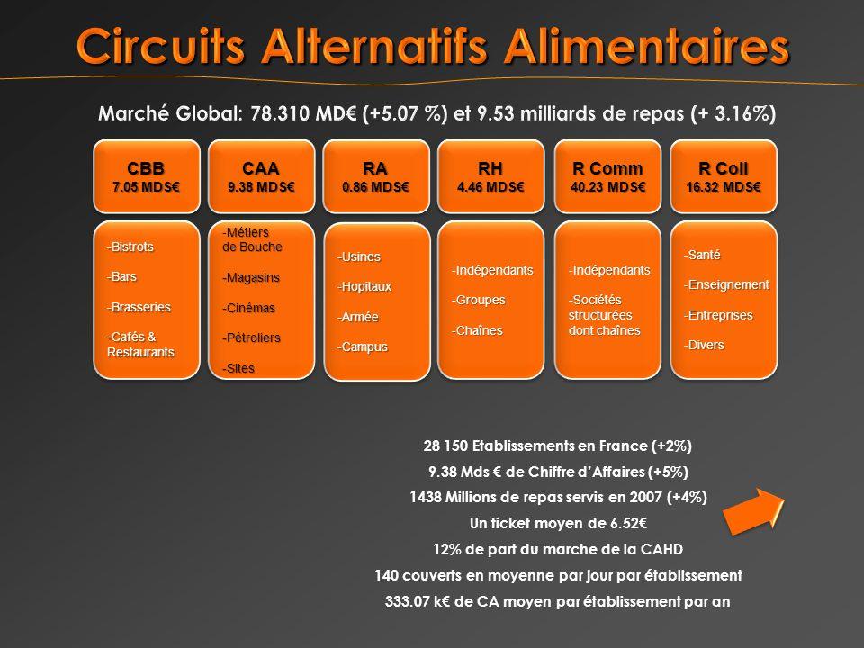 28 150 Etablissements en France (+2%) 9.38 Mds de Chiffre dAffaires (+5%) 1438 Millions de repas servis en 2007 (+4%) Un ticket moyen de 6.52 12% de p