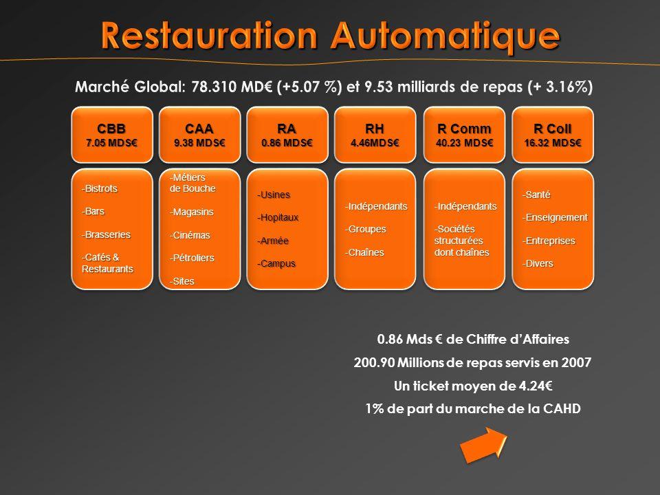 0.86 Mds de Chiffre dAffaires 200.90 Millions de repas servis en 2007 Un ticket moyen de 4.24 1% de part du marche de la CAHD CBB 7.05 MDS CBB -Bistrots -Bars -Brasseries -Cafés & Restaurants -Bistrots -Bars -Brasseries -Cafés & Restaurants CAA 9.38 MDS CAA Métiers -Métiers de Bouche -Magasins-Cinémas-Pétroliers-Sites Métiers -Métiers de Bouche -Magasins-Cinémas-Pétroliers-Sites RA 0.86 MDS RA -Usines-Hopitaux-Armée -Campus-Usines-Hopitaux-Armée -Campus RH4.46MDSRH4.46MDS Indépendants -Indépendants-Groupes-Chaînes -Groupes-Chaînes R Coll 16.32 MDS R Coll 16.32 MDS -Santé -Enseignement -Entreprises -Divers -Santé -Enseignement -Entreprises -Divers R Comm 40.23 MDS R Comm 40.23 MDS Indépendants -Indépendants-Sociétésstructurées dont chaînes Indépendants -Indépendants-Sociétésstructurées dont chaînes