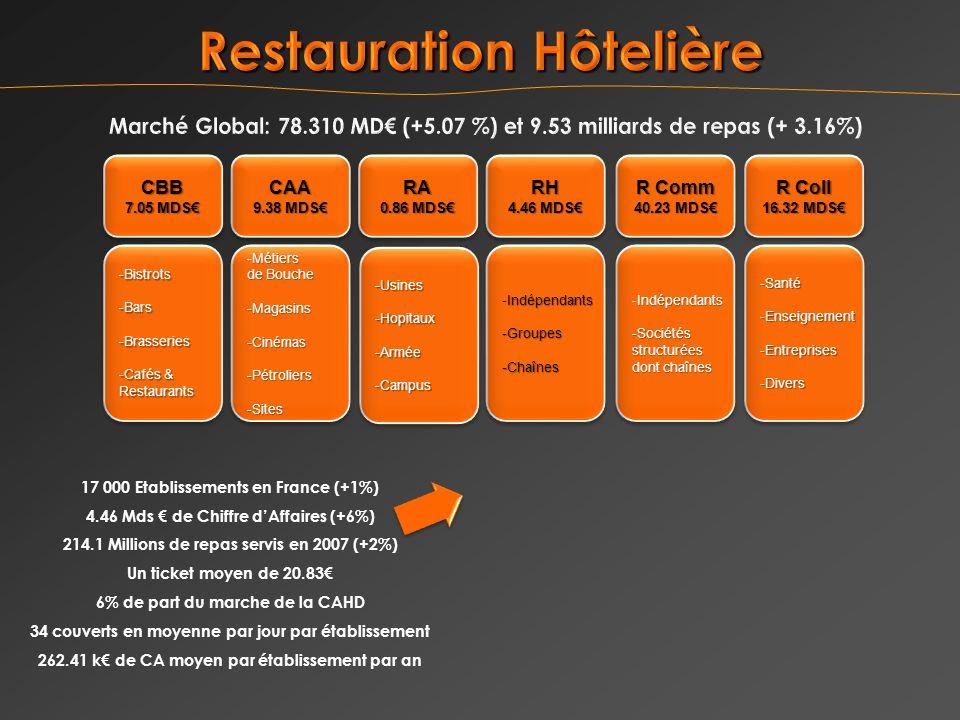 17 000 Etablissements en France (+1%) 4.46 Mds de Chiffre dAffaires (+6%) 214.1 Millions de repas servis en 2007 (+2%) Un ticket moyen de 20.83 6% de