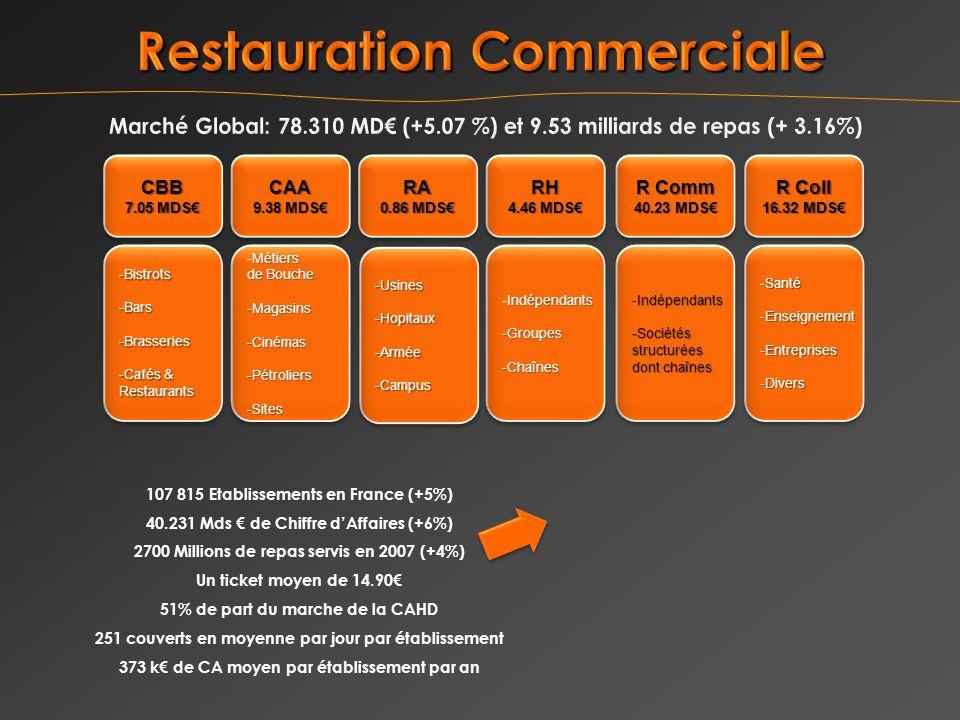 107 815 Etablissements en France (+5%) 40.231 Mds de Chiffre dAffaires (+6%) 2700 Millions de repas servis en 2007 (+4%) Un ticket moyen de 14.90 51% de part du marche de la CAHD 251 couverts en moyenne par jour par établissement 373 k de CA moyen par établissement par an CBB 7.05 MDS CBB -Bistrots -Bars -Brasseries -Cafés & Restaurants -Bistrots -Bars -Brasseries -Cafés & Restaurants CAA 9.38 MDS CAA Métiers -Métiers de Bouche -Magasins-Cinémas-Pétroliers-Sites Métiers -Métiers de Bouche -Magasins-Cinémas-Pétroliers-Sites RH 4.46 MDS RH Indépendants -Indépendants-Groupes-Chaînes -Groupes-Chaînes R Coll 16.32 MDS R Coll 16.32 MDS -Santé -Enseignement -Entreprises -Divers -Santé -Enseignement -Entreprises -Divers R Comm 40.23 MDS R Comm 40.23 MDS Indépendants -Indépendants-Sociétésstructurées dont chaînes Indépendants -Indépendants-Sociétésstructurées dont chaînes RA 0.86 MDS RA -Usines-Hopitaux-Armée -Campus-Usines-Hopitaux-Armée -Campus