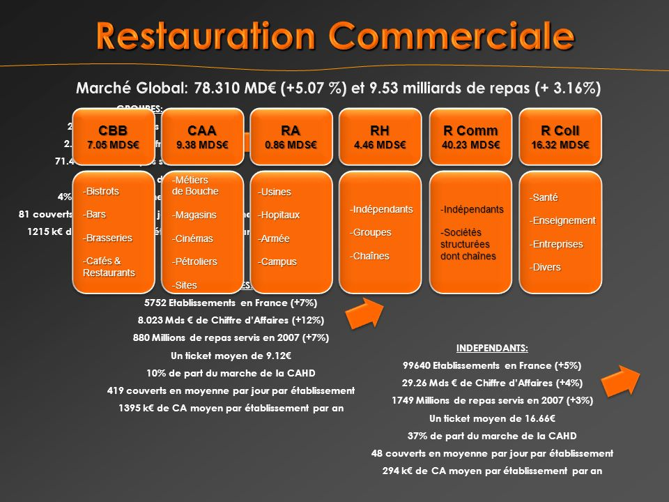 CHAINES: 5752 Etablissements en France (+7%) 8.023 Mds de Chiffre dAffaires (+12%) 880 Millions de repas servis en 2007 (+7%) Un ticket moyen de 9.12 10% de part du marche de la CAHD 419 couverts en moyenne par jour par établissement 1395 k de CA moyen par établissement par an INDEPENDANTS: 99640 Etablissements en France (+5%) 29.26 Mds de Chiffre dAffaires (+4%) 1749 Millions de repas servis en 2007 (+3%) Un ticket moyen de 16.66 37% de part du marche de la CAHD 48 couverts en moyenne par jour par établissement 294 k de CA moyen par établissement par an GROUPES: 2423 Etablissements en France 2.946 Mds de Chiffre dAffaires 71.4 Millions de repas servis en 2007 Un ticket moyen de 41.26 4% de part du marche de la CAHD 81 couverts en moyenne par jour par établissement 1215 k de CA moyen par établissement par an CBB 7.05 MDS CBB -Bistrots -Bars -Brasseries -Cafés & Restaurants -Bistrots -Bars -Brasseries -Cafés & Restaurants CAA 9.38 MDS CAA Métiers -Métiers de Bouche -Magasins-Cinémas-Pétroliers-Sites Métiers -Métiers de Bouche -Magasins-Cinémas-Pétroliers-Sites RH 4.46 MDS RH Indépendants -Indépendants-Groupes-Chaînes -Groupes-Chaînes R Coll 16.32 MDS R Coll 16.32 MDS -Santé -Enseignement -Entreprises -Divers -Santé -Enseignement -Entreprises -Divers R Comm 40.23 MDS R Comm 40.23 MDS Indépendants -Indépendants-Sociétésstructurées dont chaînes Indépendants -Indépendants-Sociétésstructurées dont chaînes RA 0.86 MDS RA -Usines-Hopitaux-Armée -Campus
