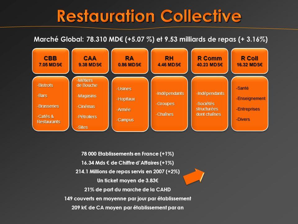 78 000 Etablissements en France (+1%) 16.34 Mds de Chiffre dAffaires (+1%) 214.1 Millions de repas servis en 2007 (+2%) Un ticket moyen de 3.83 21% de part du marche de la CAHD 149 couverts en moyenne par jour par établissement 209 k de CA moyen par établissement par an CBB 7.05 MDS CBB -Bistrots -Bars -Brasseries -Cafés & Restaurants -Bistrots -Bars -Brasseries -Cafés & Restaurants CAA 9.38 MDS CAA Métiers -Métiers de Bouche -Magasins-Cinémas-Pétroliers-Sites Métiers -Métiers de Bouche -Magasins-Cinémas-Pétroliers-Sites RH 4.46 MDS RH Indépendants -Indépendants-Groupes-Chaînes -Groupes-Chaînes R Coll 16.32 MDS R Coll 16.32 MDS -Santé -Enseignement -Entreprises -Divers -Santé -Enseignement -Entreprises -Divers R Comm 40.23 MDS R Comm 40.23 MDS Indépendants -Indépendants-Sociétésstructurées dont chaînes Indépendants -Indépendants-Sociétésstructurées dont chaînes RA 0.86 MDS RA -Usines-Hopitaux-Armée -Campus-Usines-Hopitaux-Armée -Campus