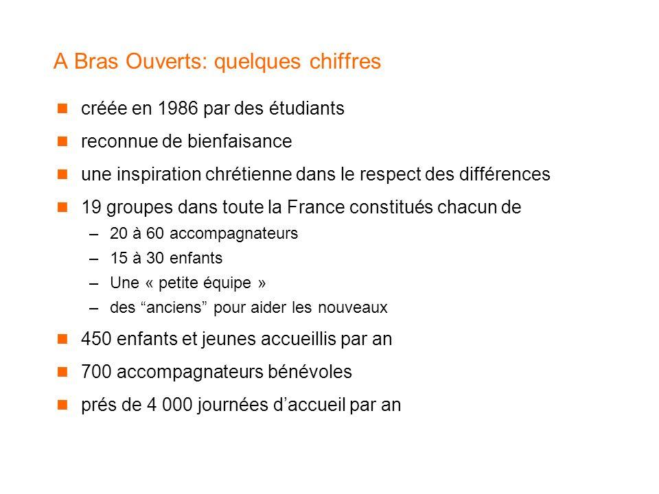 A Bras Ouverts: quelques chiffres créée en 1986 par des étudiants reconnue de bienfaisance une inspiration chrétienne dans le respect des différences