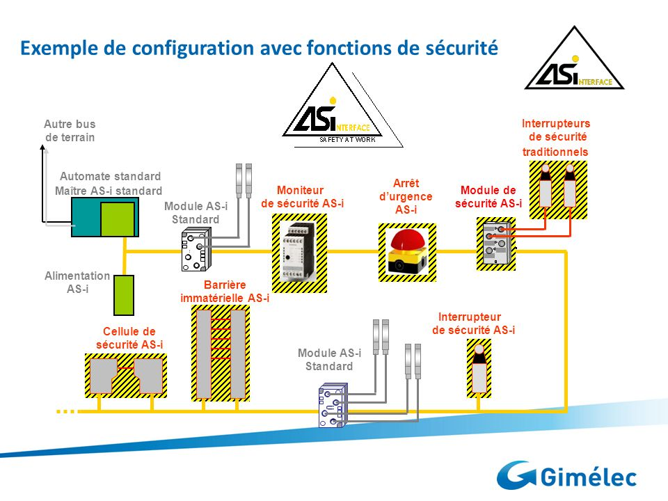 AUTOMATISMES & CONTROLE INDUSTRIEL Alimentation AS-i Automate standard Maître AS-i standard Moniteur de sécurité AS-i Arrêt durgence AS-i Interrupteur