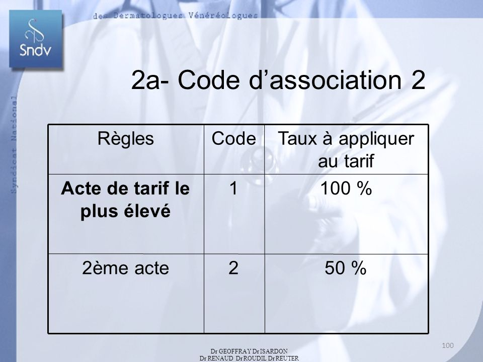 2a- Code dassociation 2 RèglesCodeTaux à appliquer au tarif Acte de tarif le plus élevé 1100 % 2ème acte250 % Dr GEOFFRAY Dr ISARDON Dr RENAUD Dr ROUDIL Dr REUTER 100