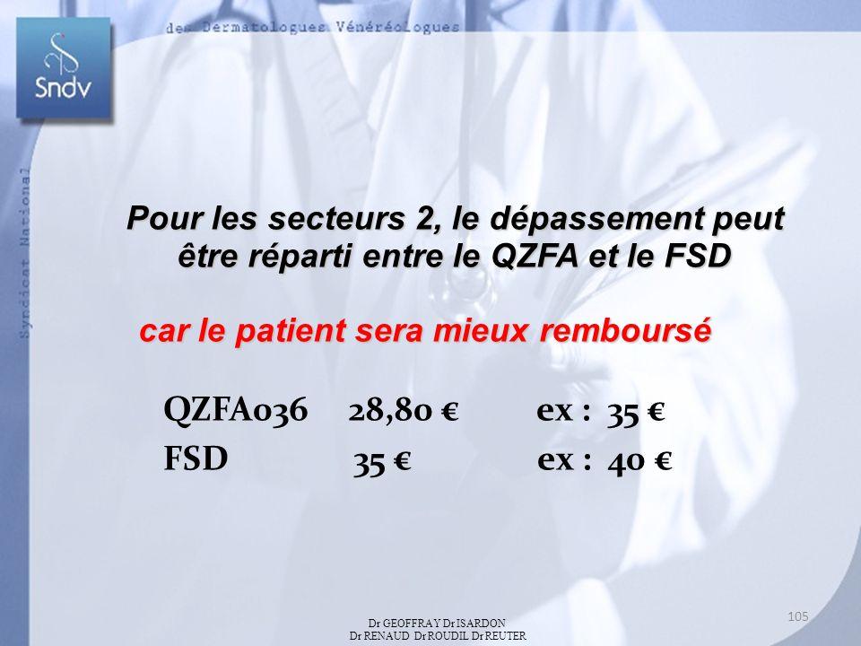 Pour les secteurs 2, le dépassement peut être réparti entre le QZFA et le FSD car le patient sera mieux remboursé QZFA036 28,80 ex : 35 FSD 35 ex : 40 Dr GEOFFRAY Dr ISARDON Dr RENAUD Dr ROUDIL Dr REUTER 105