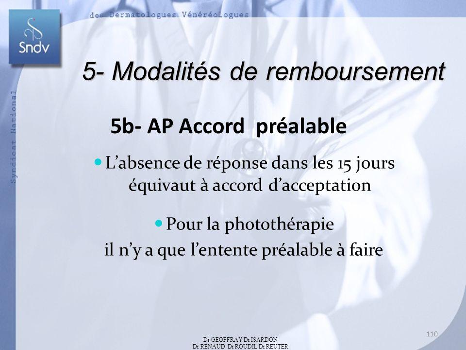 5- Modalités de remboursement 5b- AP Accord préalable Labsence de réponse dans les 15 jours équivaut à accord dacceptation Pour la photothérapie il ny a que lentente préalable à faire Dr GEOFFRAY Dr ISARDON Dr RENAUD Dr ROUDIL Dr REUTER 110