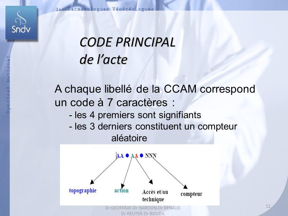 CODE PRINCIPAL de lacte A chaque libellé de la CCAM correspond un code à 7 caractères : - les 4 premiers sont signifiants - les 3 derniers constituent un compteur aléatoire 12 Dr GEOFFRAY-Dr ISARDON-Dr RENAUD Dr REUTER-Dr ROUDIL