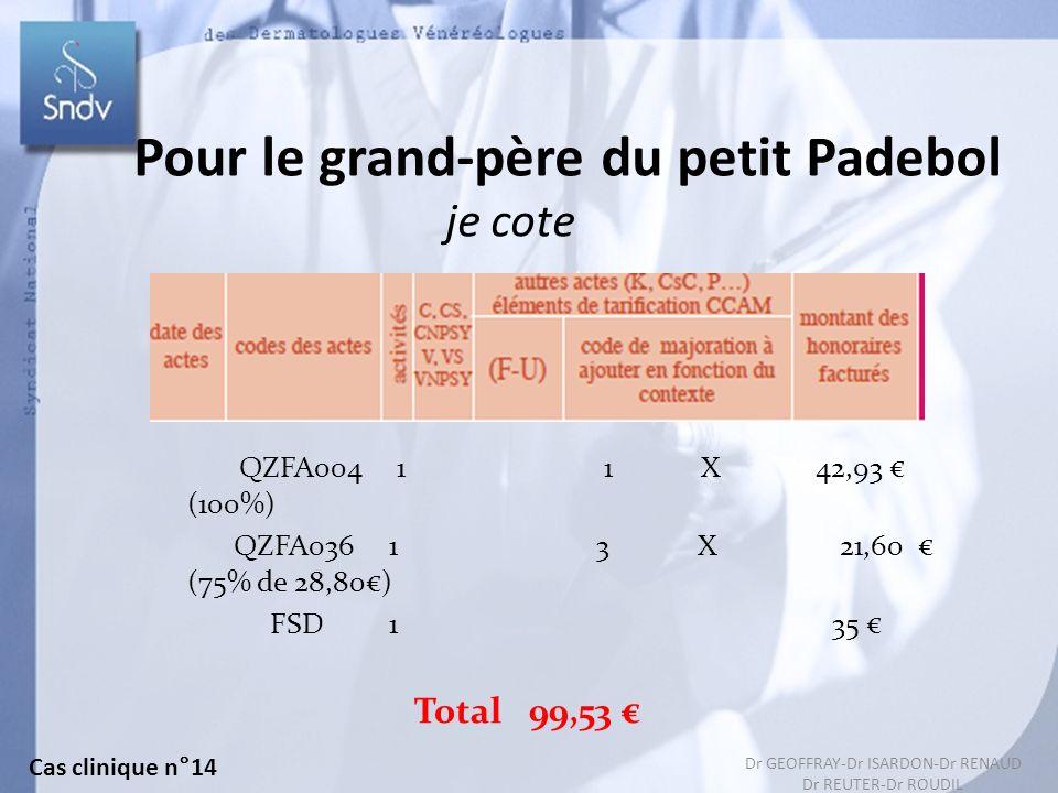 155 QZFA004 1 1 X 42,93 (100%) QZFA036 1 3 X 21,60 (75% de 28,80) FSD 1 35 Total 99,53 Pour le grand-père du petit Padebol je cote Cas clinique n°14 Dr GEOFFRAY-Dr ISARDON-Dr RENAUD Dr REUTER-Dr ROUDIL