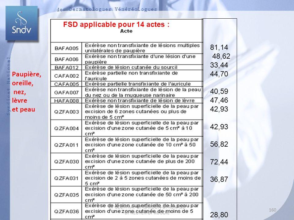 81,14 48,62 33,44 44,70 40,59 47,46 42,93 56,82 72,44 36,87 28,80 Paupière, oreille, nez, lèvre et peau FSD applicable pour 14 actes : 160 Dr GEOFFRAY-Dr ISARDON-Dr RENAUD Dr REUTER-Dr ROUDIL