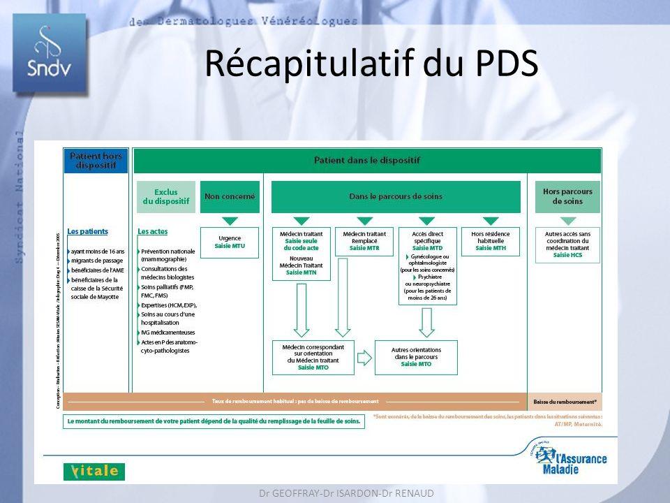 Dr GEOFFRAY-Dr ISARDON-Dr RENAUD Dr REUTER-Dr ROUDIL 164 Récapitulatif du PDS Dr GEOFFRAY-Dr ISARDON-Dr RENAUD Dr REUTER-Dr ROUDIL