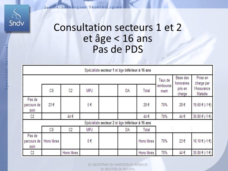 175 Consultation secteurs 1 et 2 et âge < 16 ans Pas de PDS Dr GEOFFRAY-Dr ISARDON-Dr RENAUD Dr REUTER-Dr ROUDIL