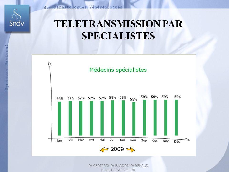 Dr GEOFFRAY-Dr ISARDON-Dr RENAUD Dr REUTER-Dr ROUDIL 207 TELETRANSMISSION PAR SPECIALISTES Dr GEOFFRAY-Dr ISARDON-Dr RENAUD Dr REUTER-Dr ROUDIL