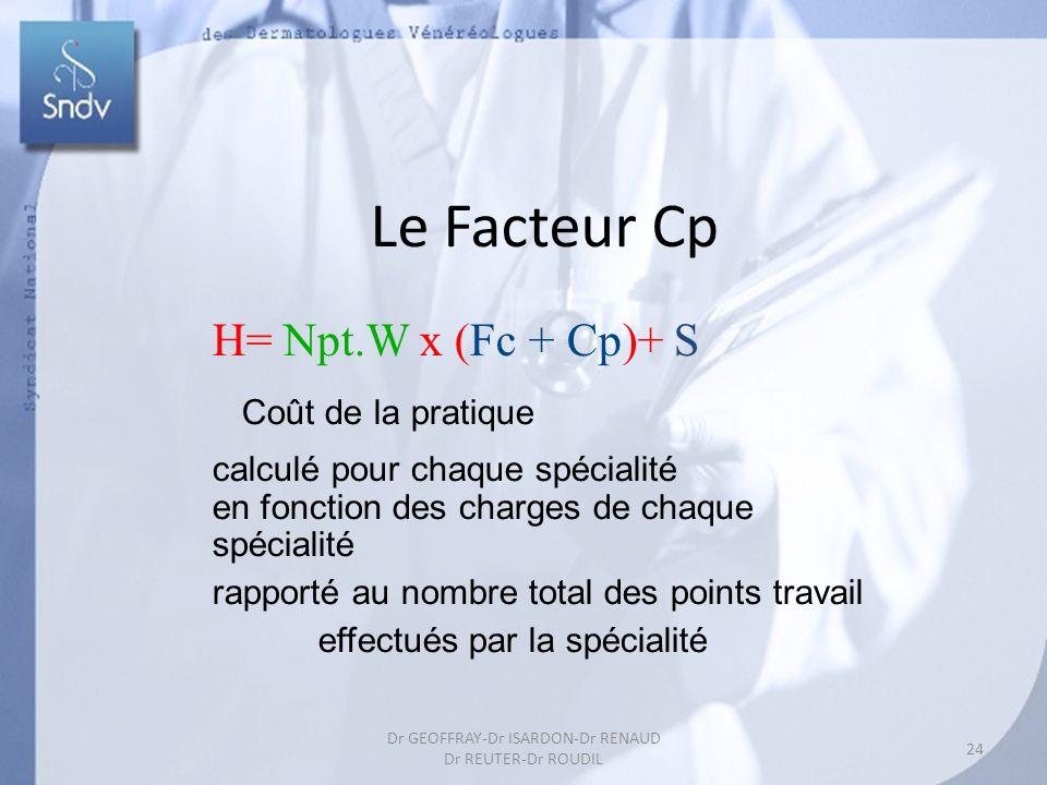 Le Facteur Cp 24 Dr GEOFFRAY-Dr ISARDON-Dr RENAUD Dr REUTER-Dr ROUDIL H= Npt.W x (Fc + Cp)+ S Coût de la pratique calculé pour chaque spécialité en fonction des charges de chaque spécialité rapporté au nombre total des points travail effectués par la spécialité