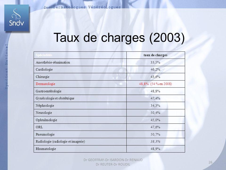 26 Dr GEOFFRAY-Dr ISARDON-Dr RENAUD Dr REUTER-Dr ROUDIL Taux de charges (2003) Sp é cialit é s taux de charges Anesth é sie-r é animation 33,5% Cardiologie46,2% Chirurgie43,6% Dermatologie48,8% (54 % en 2008) Gastroent é rologie 48,8% Gyn é cologie et obst é trique 47,4% N é phrologie 34,3% Neurologie50,4% Ophtalmologie45,0% ORL47,6% Pneumologie50,7% Radiologie (radiologie et imagerie)58,3% Rhumatologie48,9%