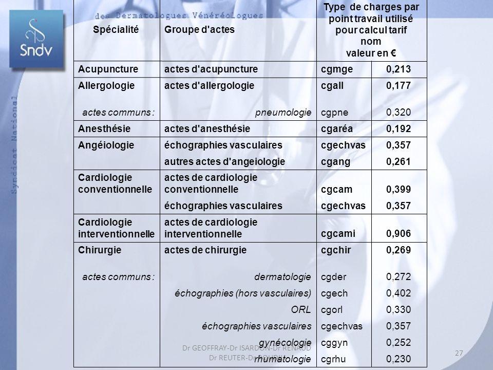 27 Dr GEOFFRAY-Dr ISARDON-Dr RENAUD Dr REUTER-Dr ROUDIL SpécialitéGroupe d actes Type de charges par point travail utilisé pour calcul tarif nom valeur en Acupunctureactes d acupuncturecgmge0,213 Allergologieactes d allergologiecgall0,177 actes communs :pneumologiecgpne0,320 Anesthésieactes d anesthésiecgaréa0,192 Angéiologieéchographies vasculairescgechvas0,357 autres actes d angeiologiecgang0,261 Cardiologie conventionnelle actes de cardiologie conventionnellecgcam0,399 échographies vasculairescgechvas0,357 Cardiologie interventionnelle actes de cardiologie interventionnellecgcami0,906 Chirurgieactes de chirurgiecgchir0,269 actes communs : dermatologiecgder0,272 échographies (hors vasculaires)cgech0,402 ORLcgorl0,330 échographies vasculairescgechvas0,357 gynécologiecggyn0,252 rhumatologiecgrhu0,230