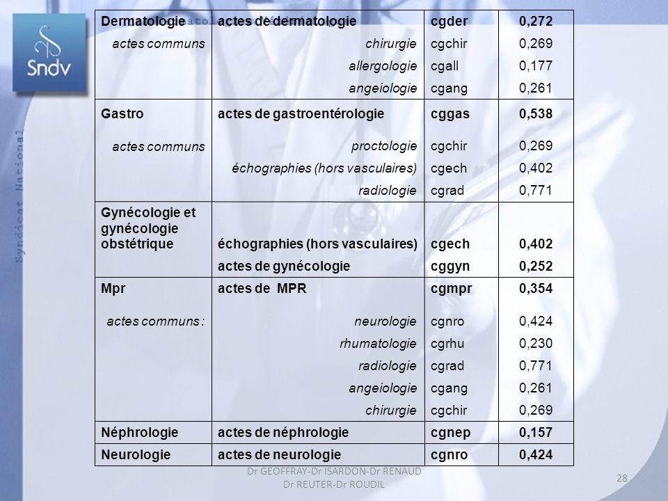 28 Dr GEOFFRAY-Dr ISARDON-Dr RENAUD Dr REUTER-Dr ROUDIL Dermatologieactes de dermatologiecgder0,272 actes communs chirurgiecgchir0,269 allergologiecgall0,177 angeiologiecgang0,261 Gastroactes de gastroentérologiecggas0,538 actes communs proctologiecgchir0,269 échographies (hors vasculaires)cgech0,402 radiologiecgrad0,771 Gynécologie et gynécologie obstétriqueéchographies (hors vasculaires)cgech0,402 actes de gynécologiecggyn0,252 Mpractes de MPRcgmpr0,354 actes communs : neurologiecgnro0,424 rhumatologiecgrhu0,230 radiologiecgrad0,771 angeiologiecgang0,261 chirurgiecgchir0,269 Néphrologieactes de néphrologiecgnep0,157 Neurologieactes de neurologiecgnro0,424