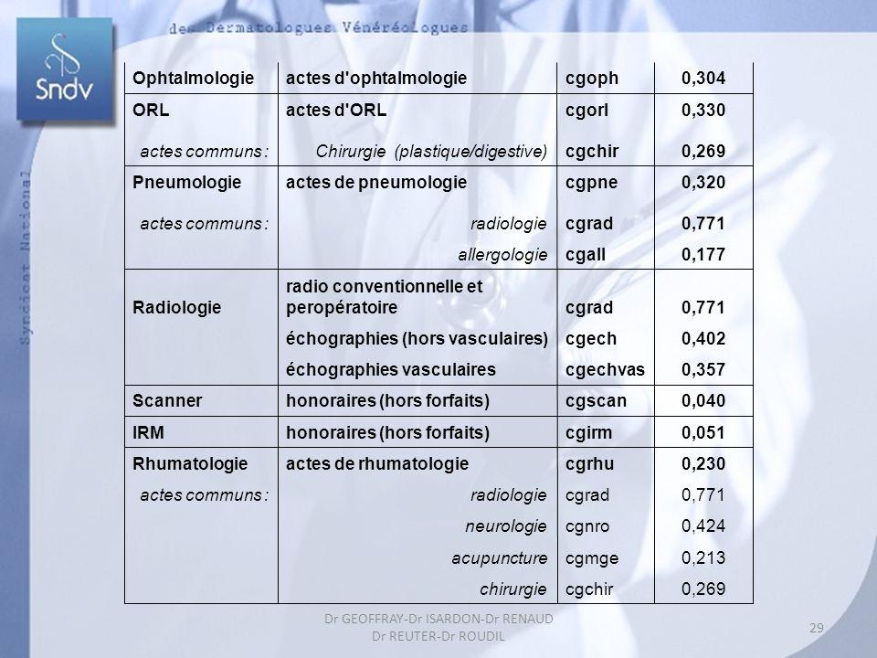 29 Dr GEOFFRAY-Dr ISARDON-Dr RENAUD Dr REUTER-Dr ROUDIL Ophtalmologieactes d ophtalmologiecgoph0,304 ORLactes d ORLcgorl0,330 actes communs :Chirurgie (plastique/digestive)cgchir0,269 Pneumologieactes de pneumologiecgpne0,320 actes communs : radiologiecgrad0,771 allergologiecgall0,177 Radiologie radio conventionnelle et peropératoirecgrad0,771 échographies (hors vasculaires)cgech0,402 échographies vasculairescgechvas0,357 Scannerhonoraires (hors forfaits)cgscan0,040 IRMhonoraires (hors forfaits)cgirm0,051 Rhumatologieactes de rhumatologiecgrhu0,230 actes communs : radiologiecgrad0,771 neurologiecgnro0,424 acupuncturecgmge0,213 chirurgiecgchir0,269