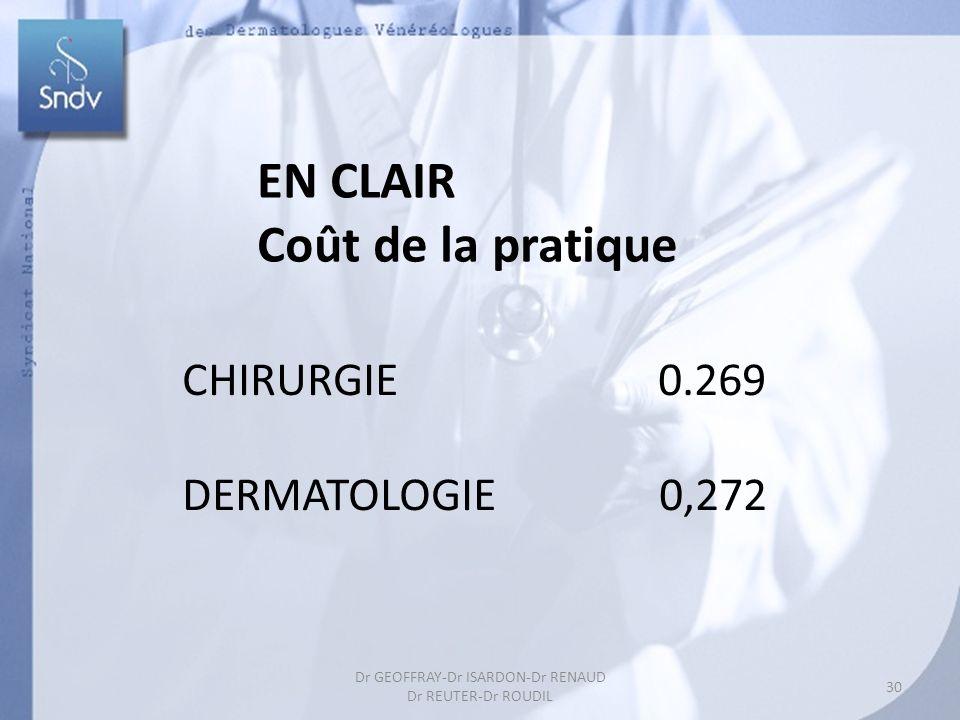 30 Dr GEOFFRAY-Dr ISARDON-Dr RENAUD Dr REUTER-Dr ROUDIL EN CLAIR Coût de la pratique CHIRURGIE 0.269 DERMATOLOGIE 0,272