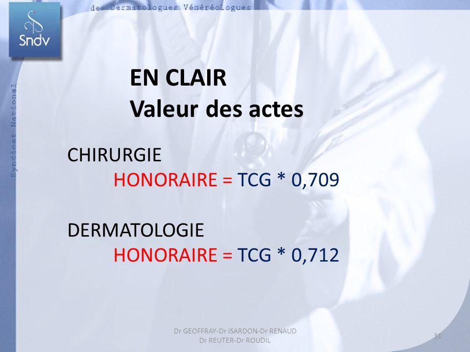 31 Dr GEOFFRAY-Dr ISARDON-Dr RENAUD Dr REUTER-Dr ROUDIL EN CLAIR Valeur des actes CHIRURGIE HONORAIRE = TCG * 0,709 DERMATOLOGIE HONORAIRE = TCG * 0,7