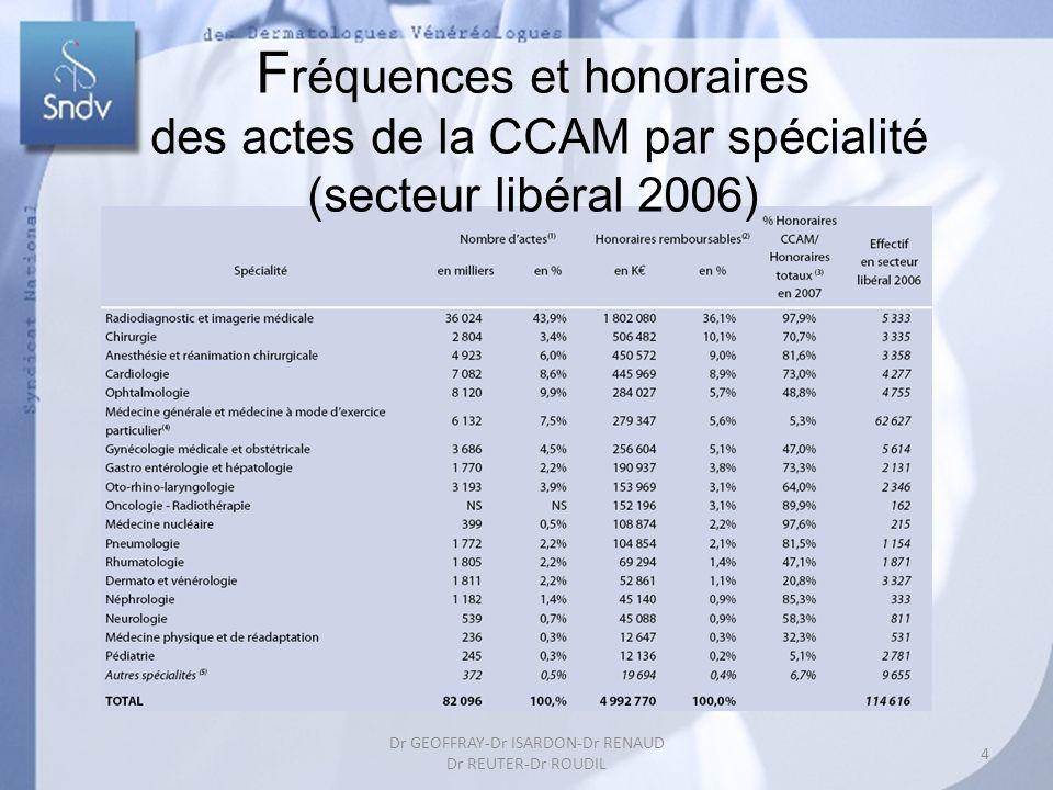 F réquences et honoraires des actes de la CCAM par spécialité (secteur libéral 2006) 4 Dr GEOFFRAY-Dr ISARDON-Dr RENAUD Dr REUTER-Dr ROUDIL