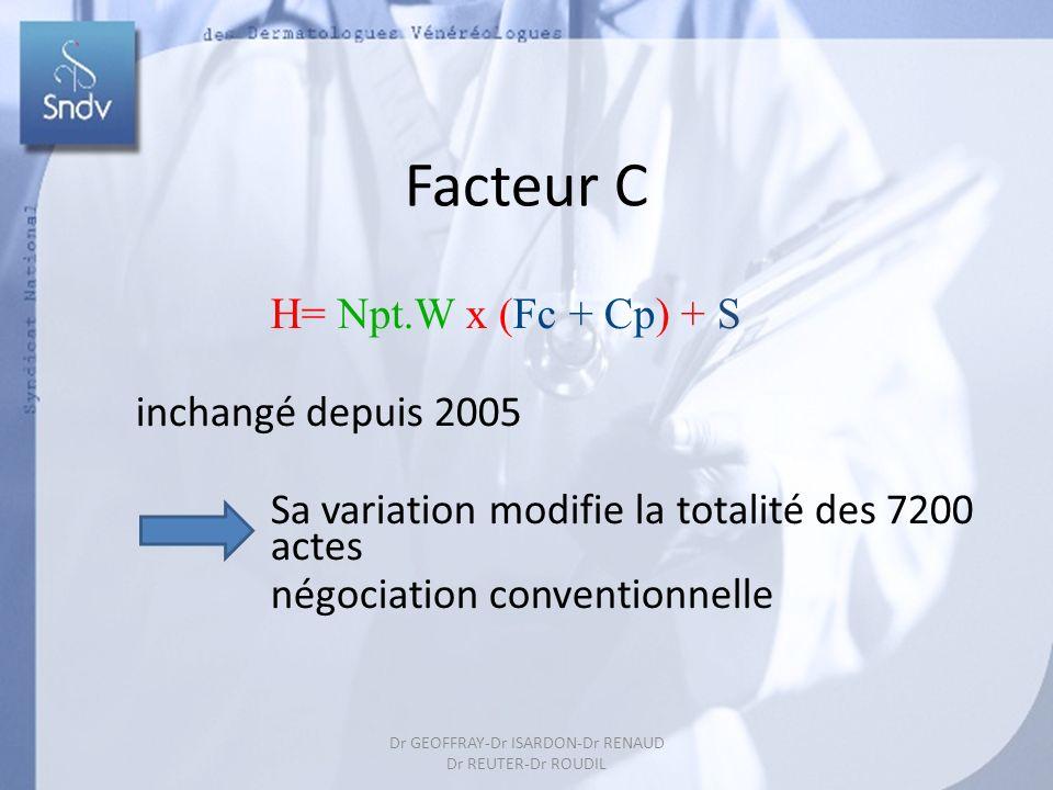 40 Facteur C H= Npt.W x (Fc + Cp) + S inchangé depuis 2005 Sa variation modifie la totalité des 7200 actes négociation conventionnelle Dr GEOFFRAY-Dr ISARDON-Dr RENAUD Dr REUTER-Dr ROUDIL