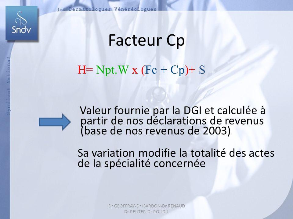 41 Facteur Cp H= Npt.W x (Fc + Cp)+ S Valeur fournie par la DGI et calculée à partir de nos déclarations de revenus (base de nos revenus de 2003) Sa variation modifie la totalité des actes de la spécialité concernée Dr GEOFFRAY-Dr ISARDON-Dr RENAUD Dr REUTER-Dr ROUDIL