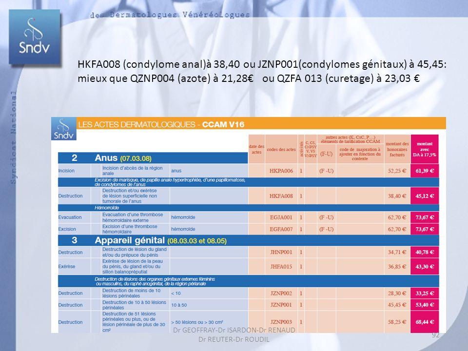 HKFA008 (condylome anal)à 38,40 ou JZNP001(condylomes génitaux) à 45,45: mieux que QZNP004 (azote) à 21,28 ou QZFA 013 (curetage) à 23,03 92 Dr GEOFFRAY-Dr ISARDON-Dr RENAUD Dr REUTER-Dr ROUDIL