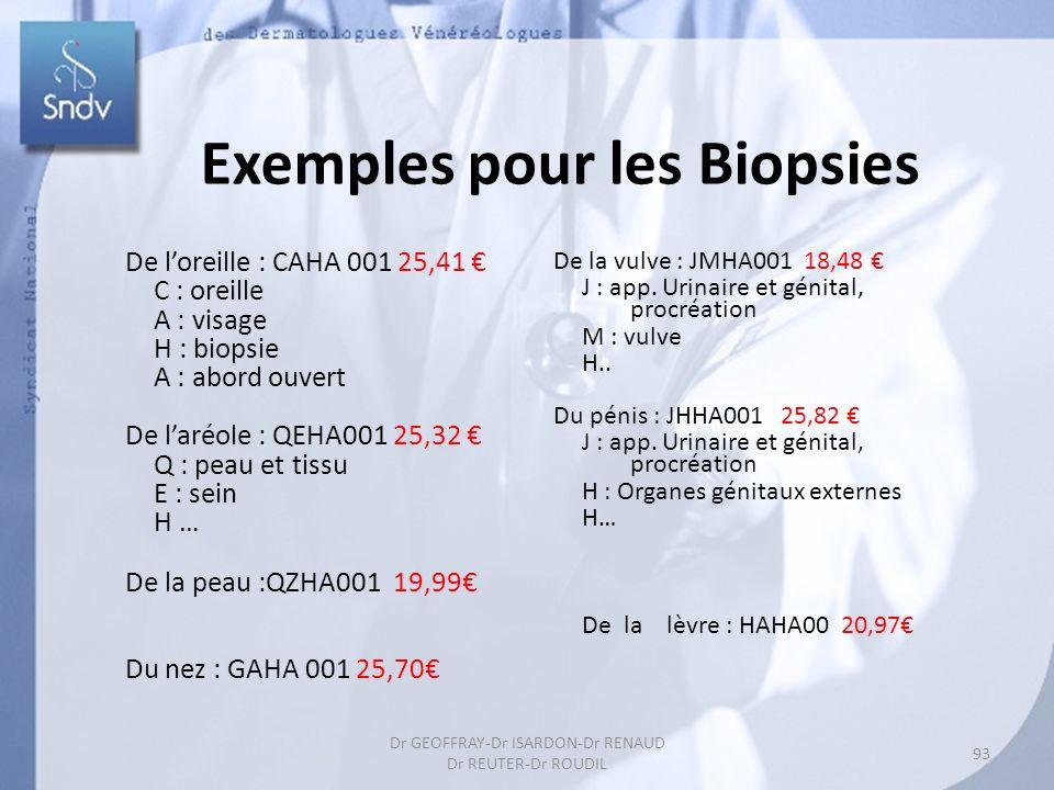 Exemples pour les Biopsies De loreille : CAHA 001 25,41 C : oreille A : visage H : biopsie A : abord ouvert De laréole : QEHA001 25,32 Q : peau et tissu E : sein H … De la peau :QZHA001 19,99 Du nez : GAHA 001 25,70 De la vulve : JMHA001 18,48 J : app.