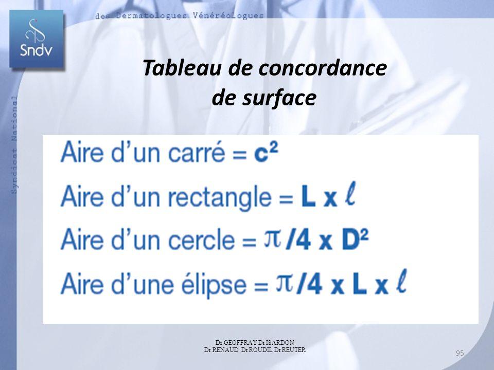 Tableau de concordance de surface Dr GEOFFRAY Dr ISARDON Dr RENAUD Dr ROUDIL Dr REUTER 95