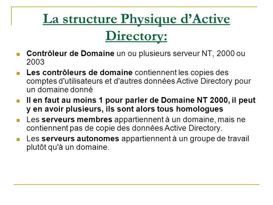 La structure Physique dActive Directory: Contrôleur de Domaine un ou plusieurs serveur NT, 2000 ou 2003 Les contrôleurs de domaine contiennent les copies des comptes d utilisateurs et d autres données Active Directory pour un domaine donné Il en faut au moins 1 pour parler de Domaine NT 2000, il peut y en avoir plusieurs, ils sont alors tous homologues Les serveurs membres appartiennent à un domaine, mais ne contiennent pas de copie des données Active Directory.