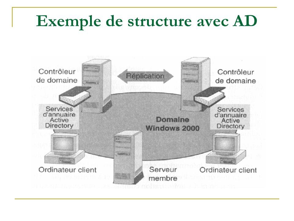 Exemple de structure avec AD