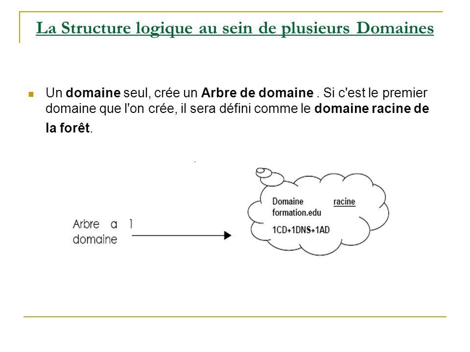 La Structure logique au sein de plusieurs Domaines Un domaine seul, crée un Arbre de domaine.