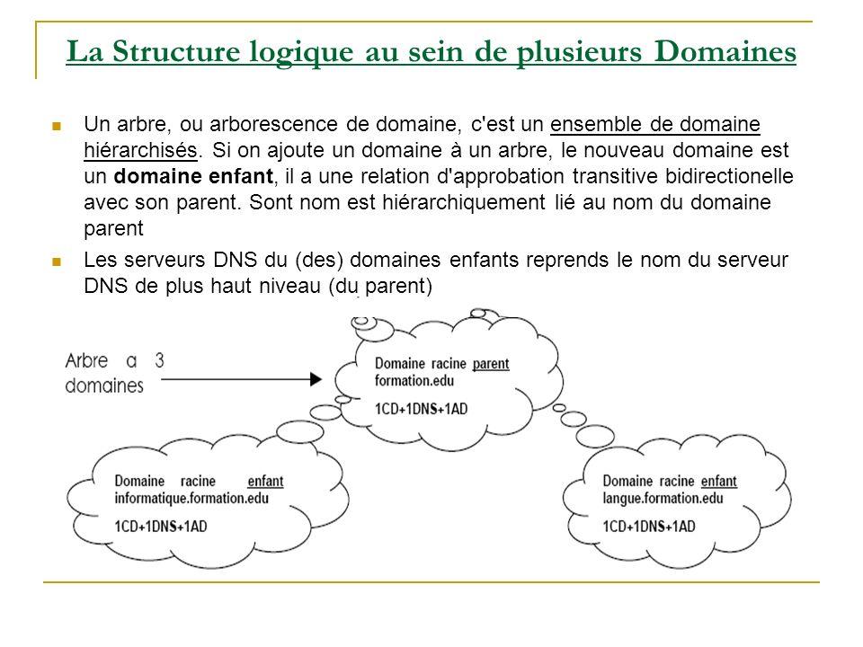 La Structure logique au sein de plusieurs Domaines Un arbre, ou arborescence de domaine, c est un ensemble de domaine hiérarchisés.